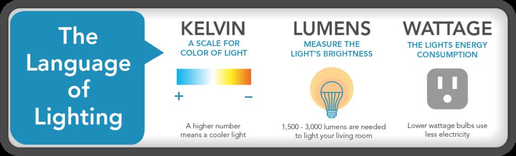 The Language of Lighting